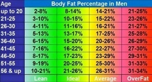 Body Fat Percentage for Men